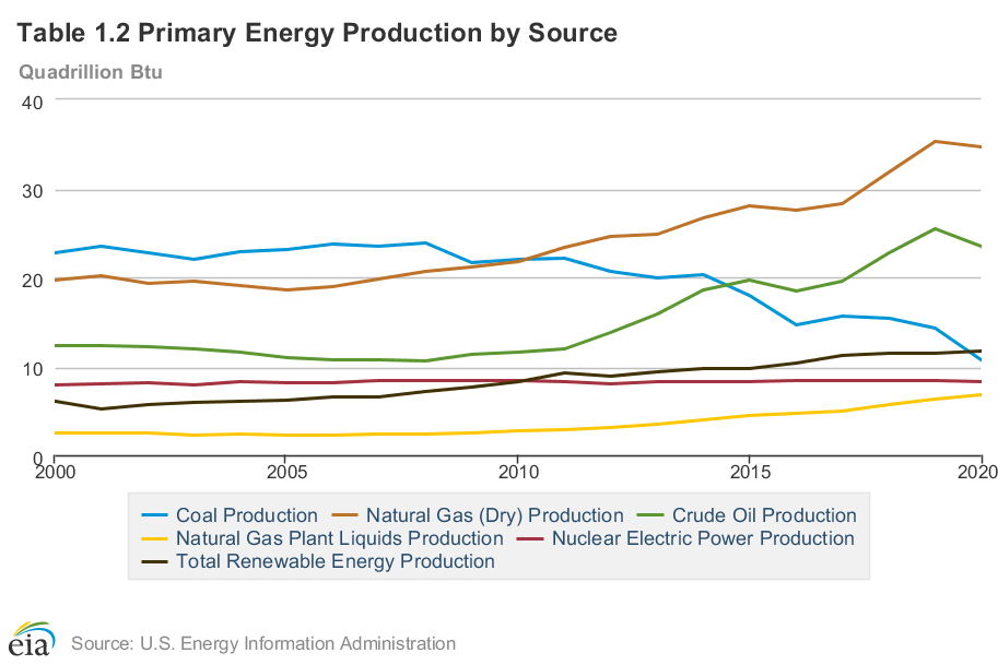 Primary energy production and consumption between 2000-2020 shows the demand for coal has dropped drastically, and seasonal operation for these coal plants could help reduce expenses and increase profits