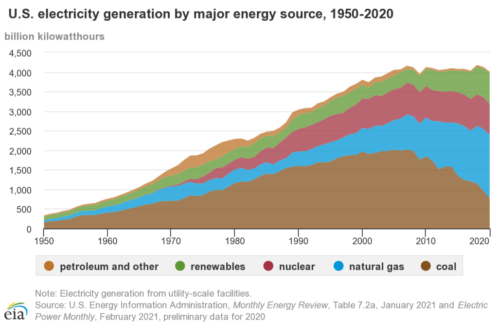 US Electricity generation between 1950-2020 shows how seasonal operation of coal plants could be an effective alternative